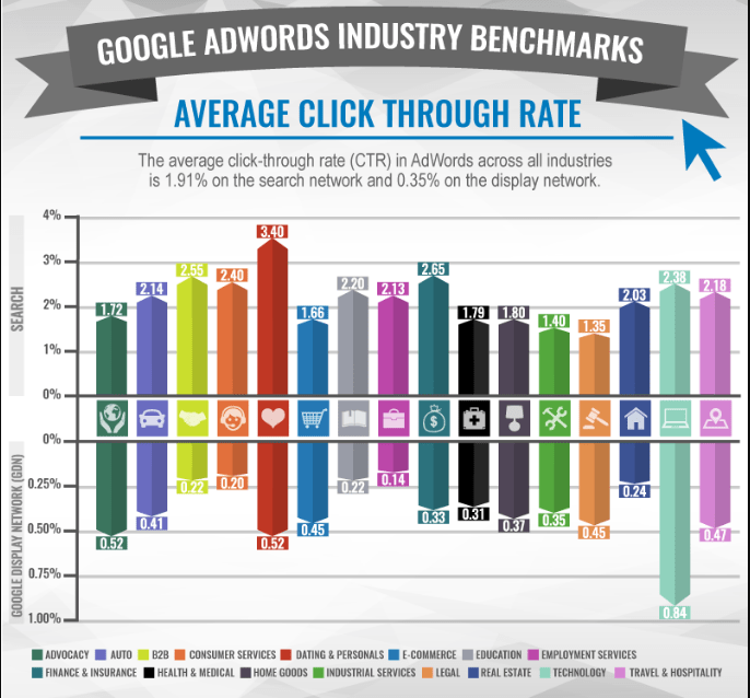 average click through rate for google ad words