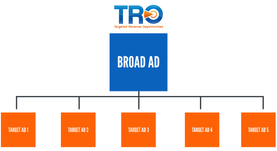 tro Facebook broad targeting chart image