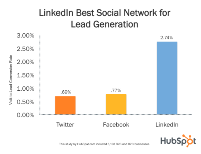 LinkedIn is best for lead generation chart